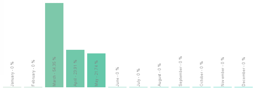 Number popularity chart 7681690715